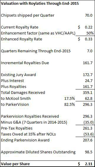 Valuation of PRKR