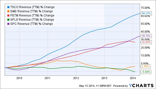 TSCO Revenue (<a href=