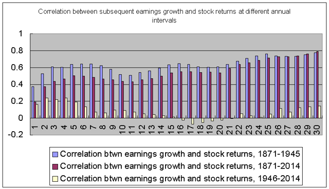 Historical correlations between earnings growth and stock market performance, 1871-2014