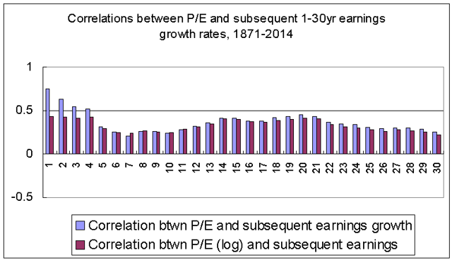 Correlations between P/E and subsequent earnings growth, 1871-2014