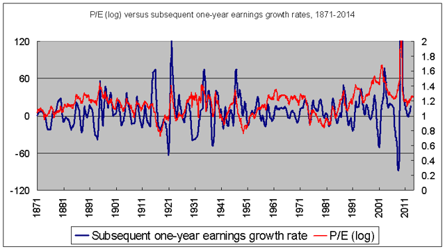Does P/E predict one-year earnings growth?