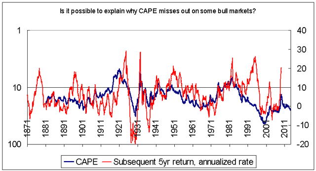 Is it possible to explain why CAPE can be wrong at times?