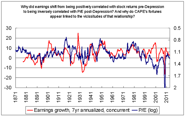 What are earnings trying to tell us?