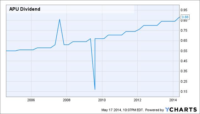 APU Dividend Chart