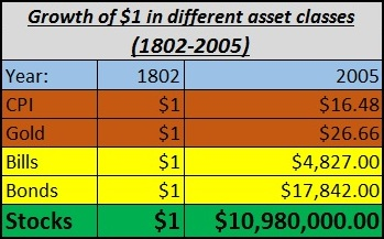 Value of a dollar invested historically