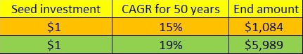 Difference in 19 and 15 percent compounded over 50 years