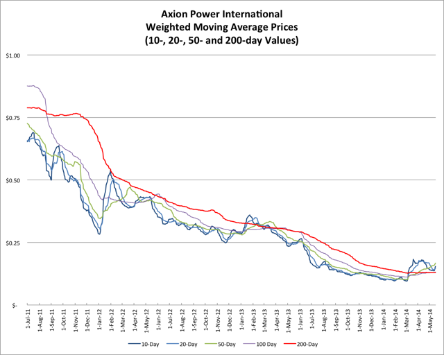 5.18.14 AXPW Price