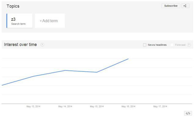 7 Day Snapshot from Google Trends