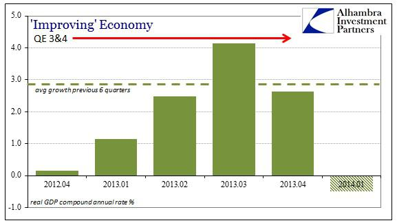 ABOOK May 2014 GDP Last 6 Revisions