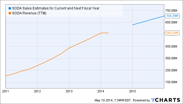SODA Sales Estimates for Current and Next Fiscal Year Chart