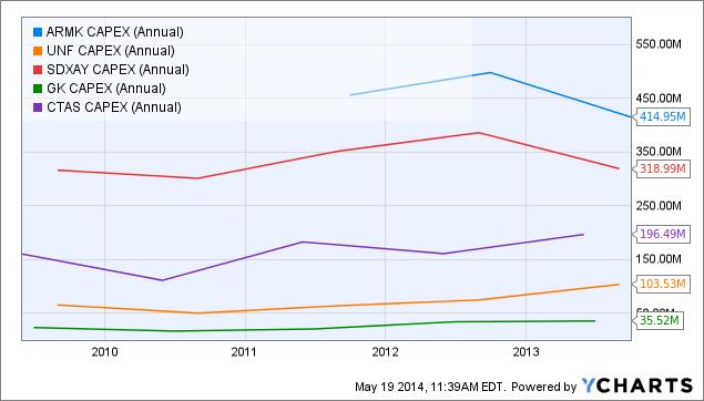 ARMK CAPEX (Annual) Chart