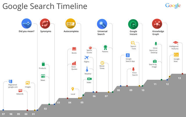Google Presentation- Amit Singhal SVP Google Search 9/26/2013