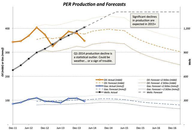Production Forecast