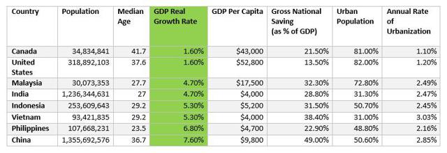 Sort by GDP Growth Rate