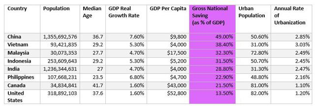 Sort by Gross National Savings