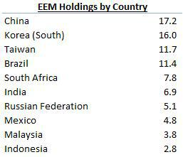 EEM Holdings by Country