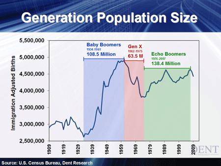 Generation Population Size