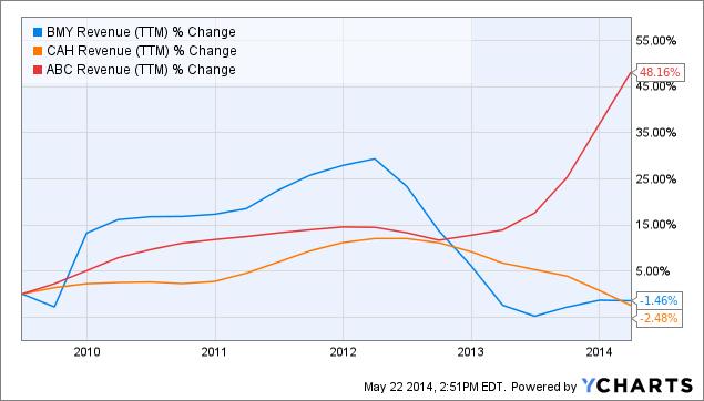 BMY Revenue (<a href=