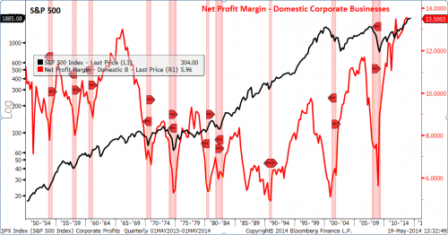 corporate profit margins recession spx