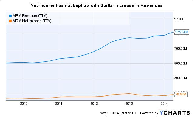AIRM Revenue (<a href=