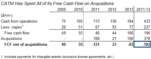CATM has spent all of its free cash flow on acquisitions