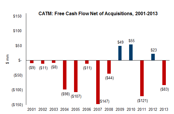 CATM free cash flow net of acquisitions 2001-13