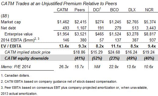 CATM trades at unjustified premium relative to peers