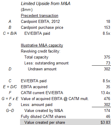 Limited upside from M&A CATM
