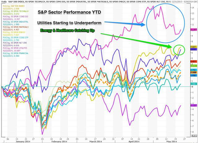 S&P Sector Performance YTD