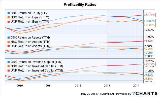 CSX Return on Equity Chart