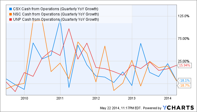 CSX Cash from Operations (Quarterly YoY Growth) Chart