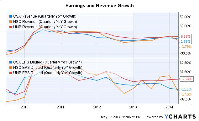 CSX Revenue (Quarterly YoY Growth) Chart