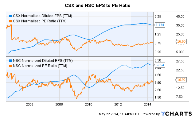 CSX Normalized Diluted EPS Chart
