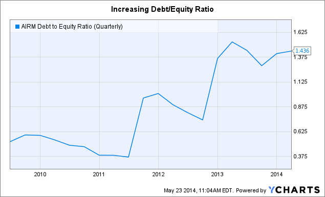 AIRM Debt to Equity Ratio (Quarterly) Chart