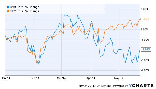 Figure 3: Large Cap vs. Small Cap Stocks