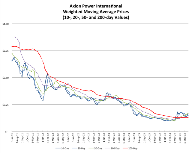 5.24.14 AXPW Price
