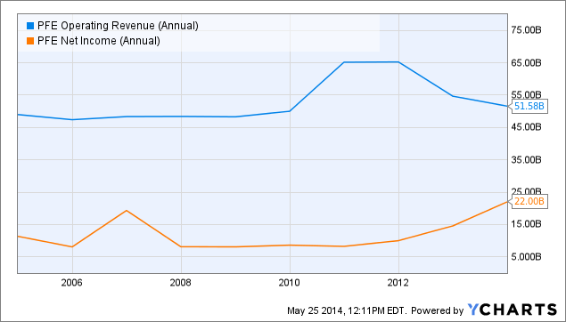 PFE Operating Revenue (Annual) Chart