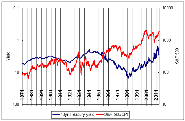 Interest rates and real stock prices 1871-2014