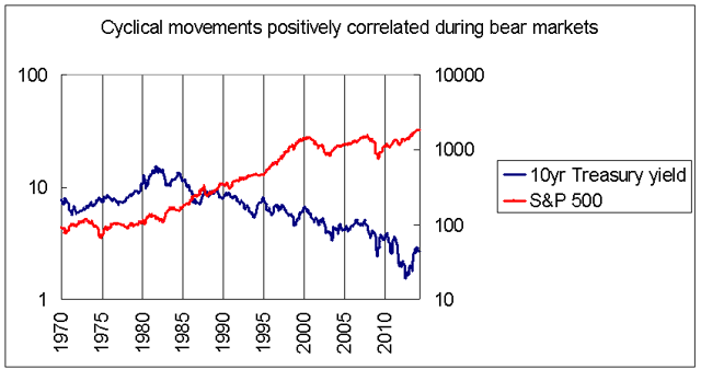 Interest rates and nominal stock prices 1970-2014