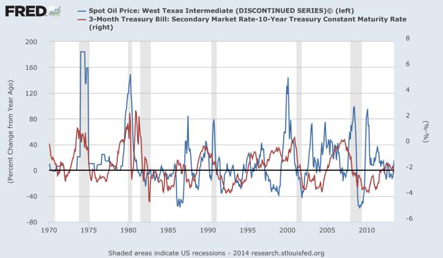 yield curve spread as predictor of oil shocks and recessions