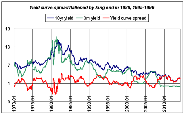 Interest rates and the yield curve spread 1970-2014