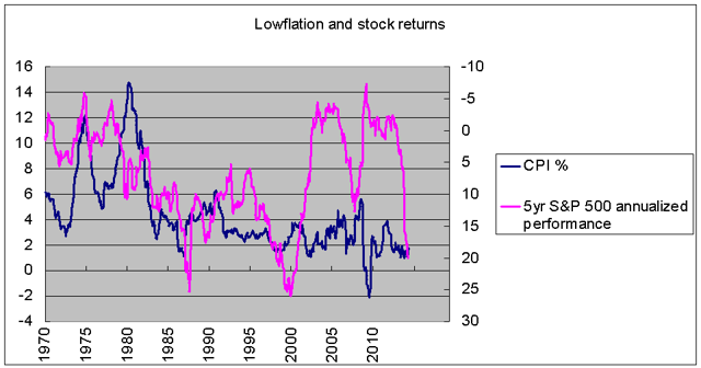Low inflation and nominal stock returns