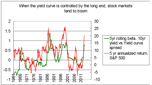 Stocks returns and yield curve 1960-2014