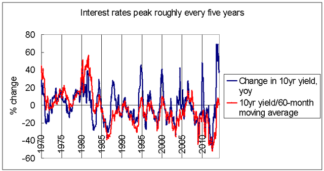 Interest rates 5-year cycles