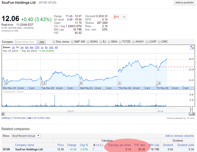 SouFun, Google Finance