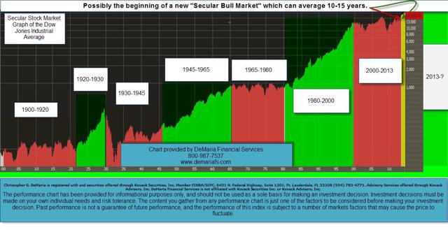 Secular Stock Martket Graph of the Dow Jones Industrial Average