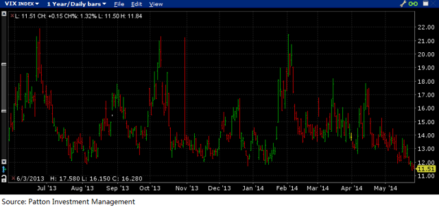 Chart of VIX Incex