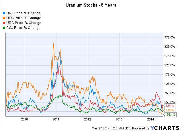 URZ Chart