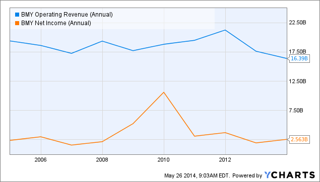 BMY Operating Revenue (Annual) Chart