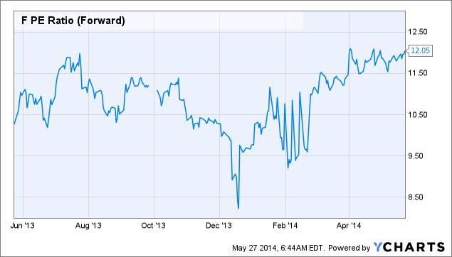 F PE Ratio (Forward) Chart